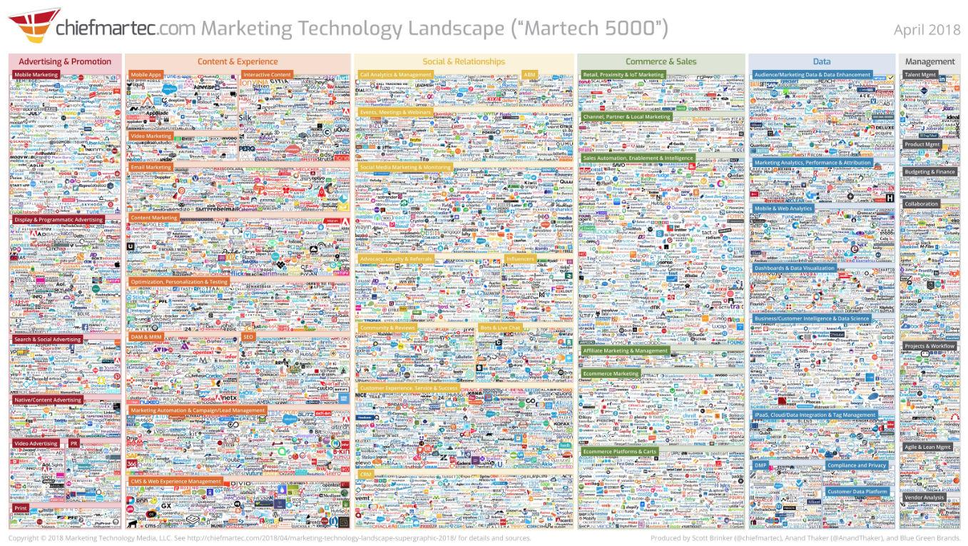 content marketing technology stack